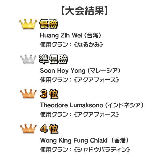 アジア選手権2015 大会結果