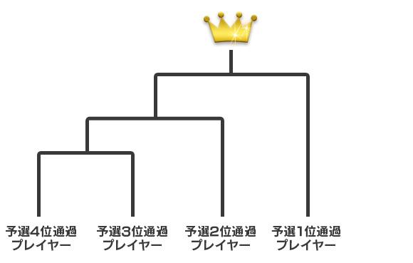 トーナメントの図